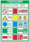 安全标识指示指南 红绿黄黑蓝色 500MM*750MM 安全认知指南 安全宣传